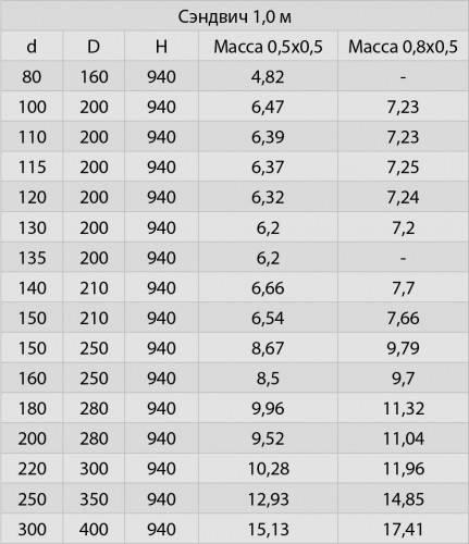 Сэндвич 1 м (нерж.) ∅ 100×200 (430 / 0,5)