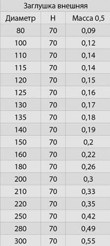 Заглушка внешняя (нижняя) ∅ 150 (430 / 0,5)